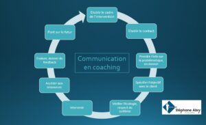 coaching de communication